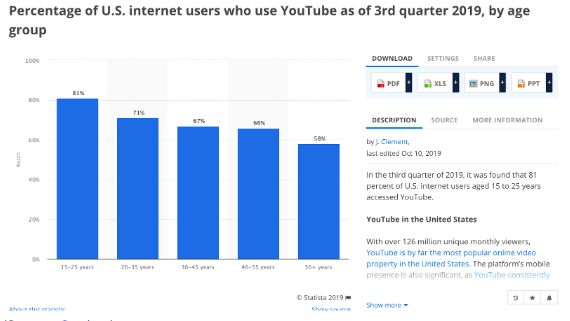 Chart showing percentage of U.S. internet users who use YouTube as of 3rd quarter 2019, by age group. 15 - 25 years is the largest age group.
