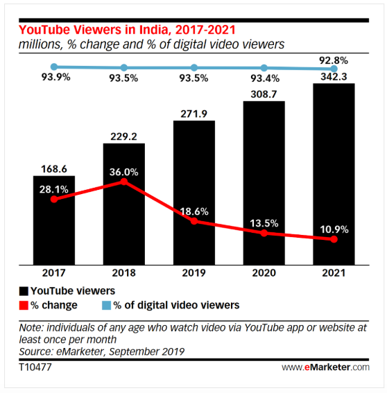 Chart showing YouTube viewers in India, 2017-2021.