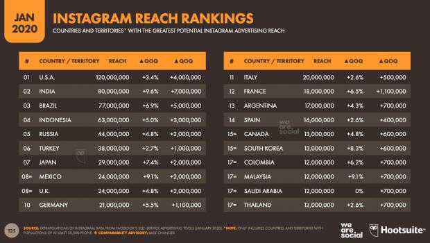 Instagram Reach Rankings