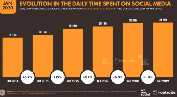 Graph: Evolution of Time Spent on Social Media