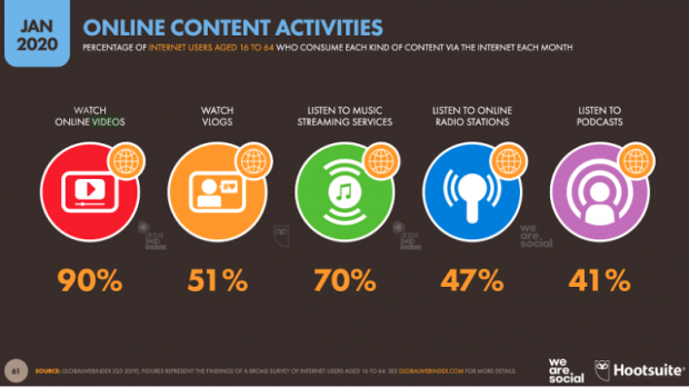 Chart: Online Content Activities