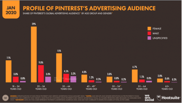 Chart: Profile of Pinterest's advertising audience