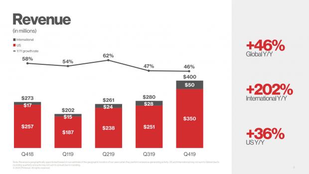 pinterest revenue statistics