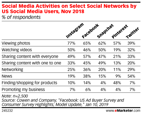 eMarketer chart: Social Media Activities on Select Social Networks by US Social Media Users