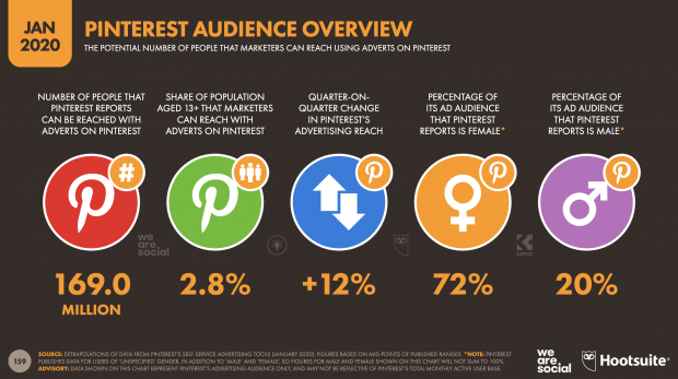 Pinterest audience overview