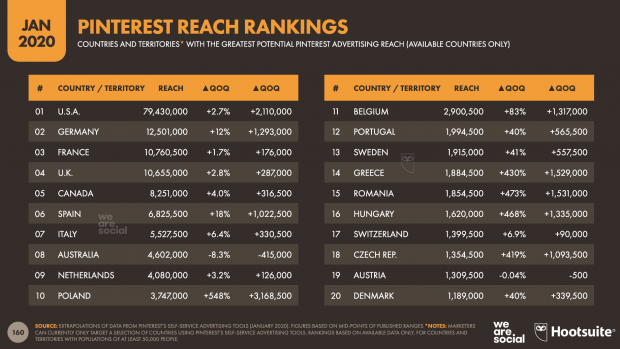 Pinterest reach rankings