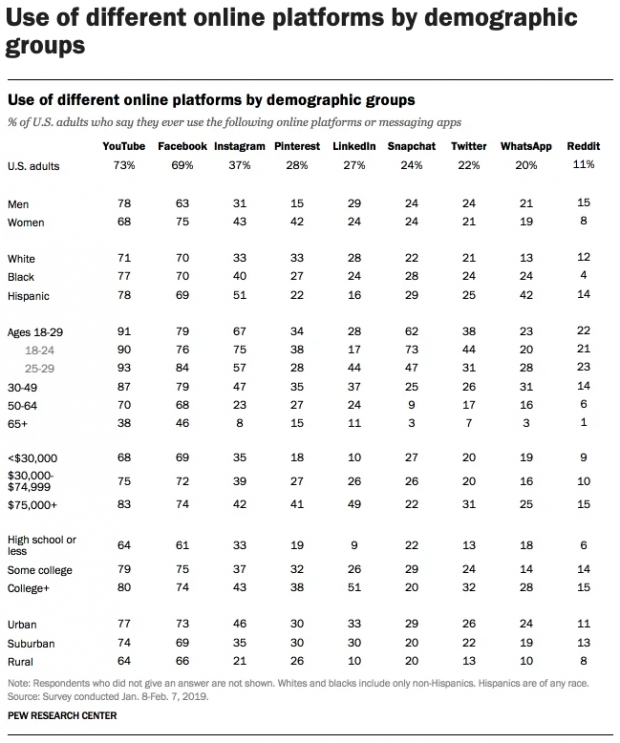 social media statistics from Pew Research
