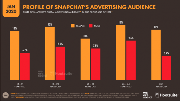chart: profile of snapchat's advertising audience