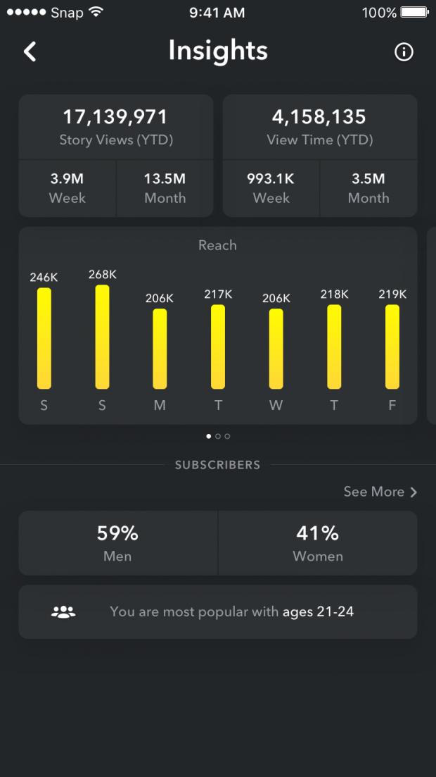 Snapchat insights