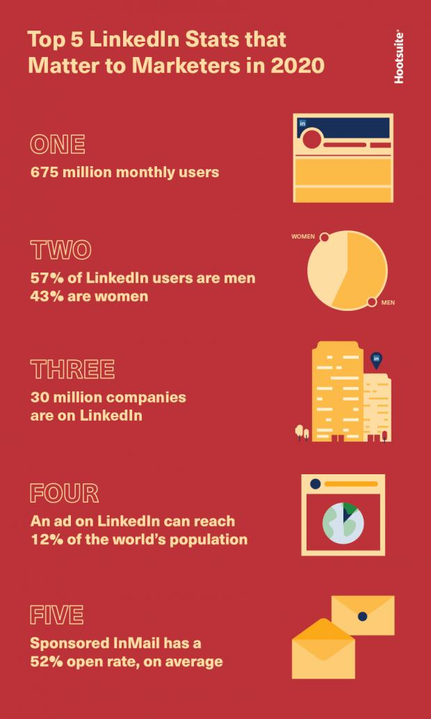 linkedin statistics 2020