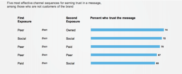 chart: 5 most effective sequences for earning trust in a message