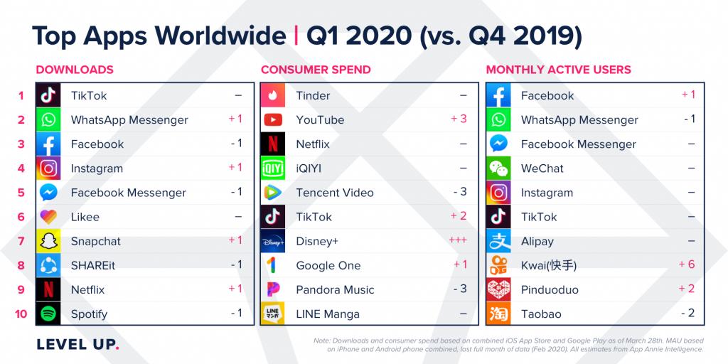 Top Apps Worldwide, Q1 2020 vs. Q4 2019