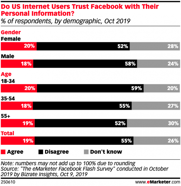Chart showing percent of people who trust Facebook with personal information