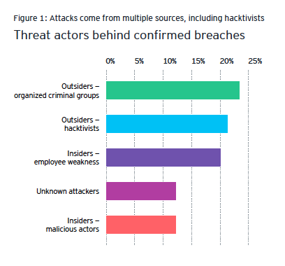 Chart showing sources of common security breaches, including employees