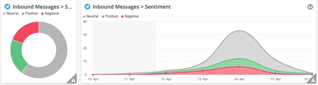 sentiment of Twitter inbound messages