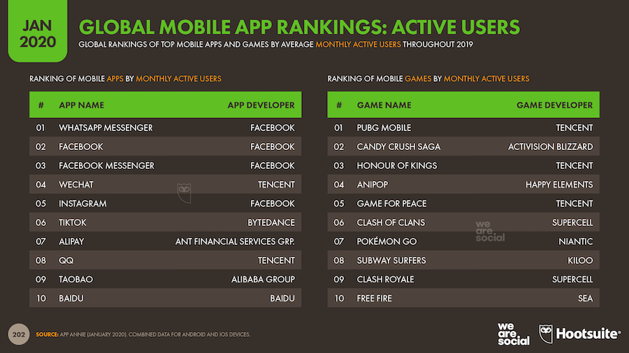 Global Mobile App Rankings: Active Users