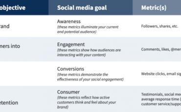 social-media-strategy-social-media-goals-620×277.png