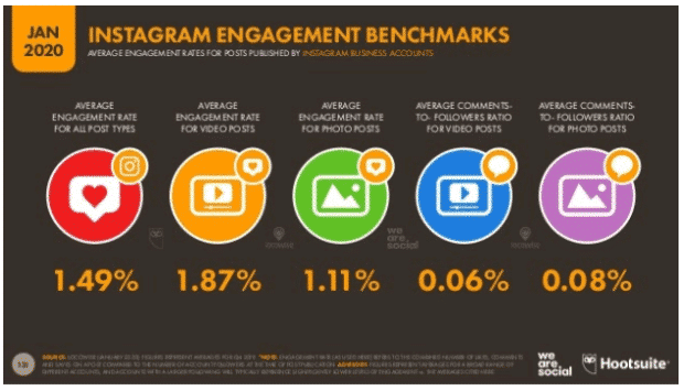 Instagram engagement benchmarks