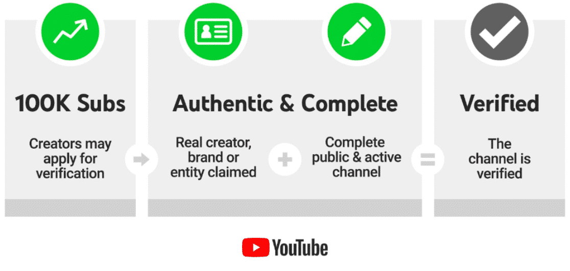 Youtube verification channel criteria