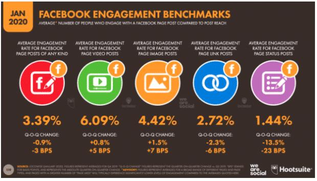 Facebook engagement benchmarks