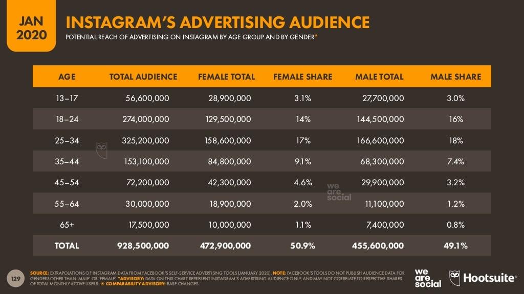 Hootsuite Digital 2020 Report Instagram advertising audience