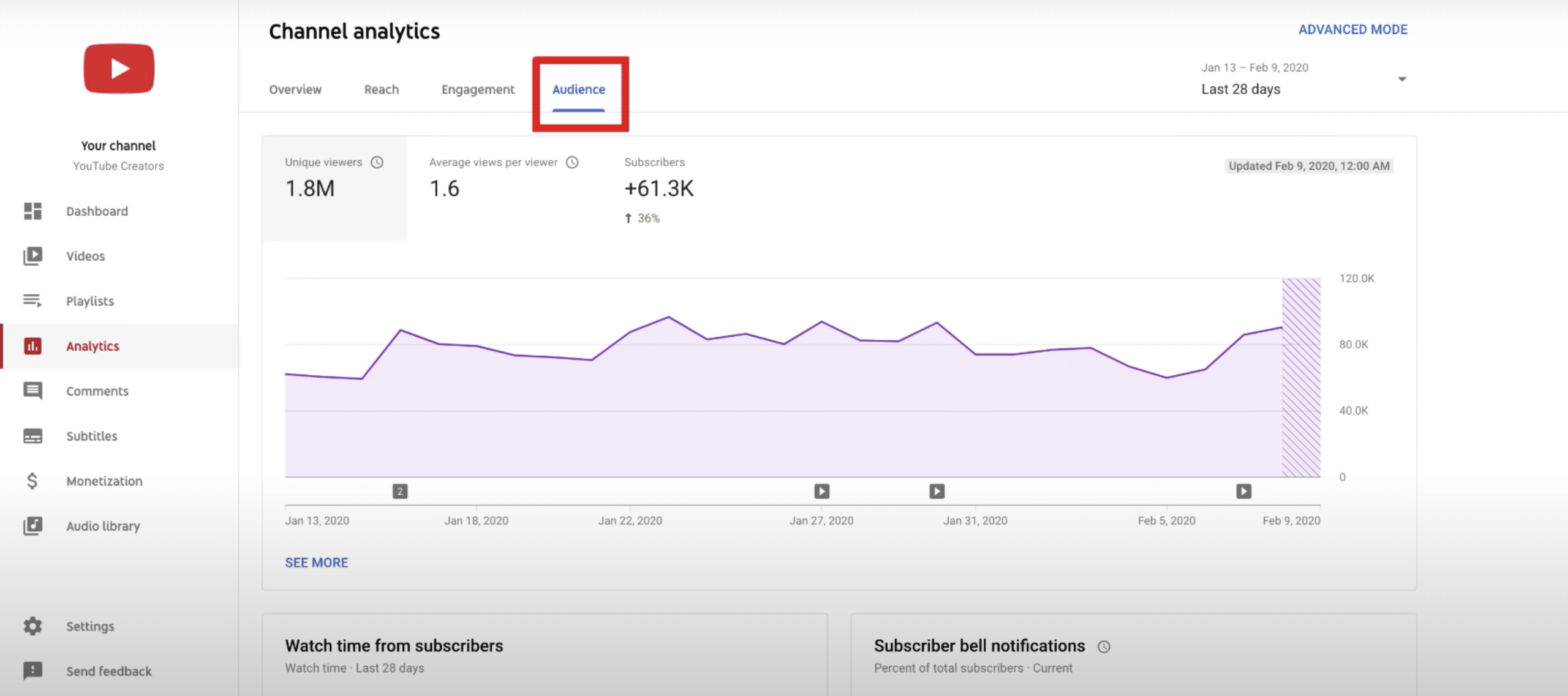 YouTube business channel analytics information