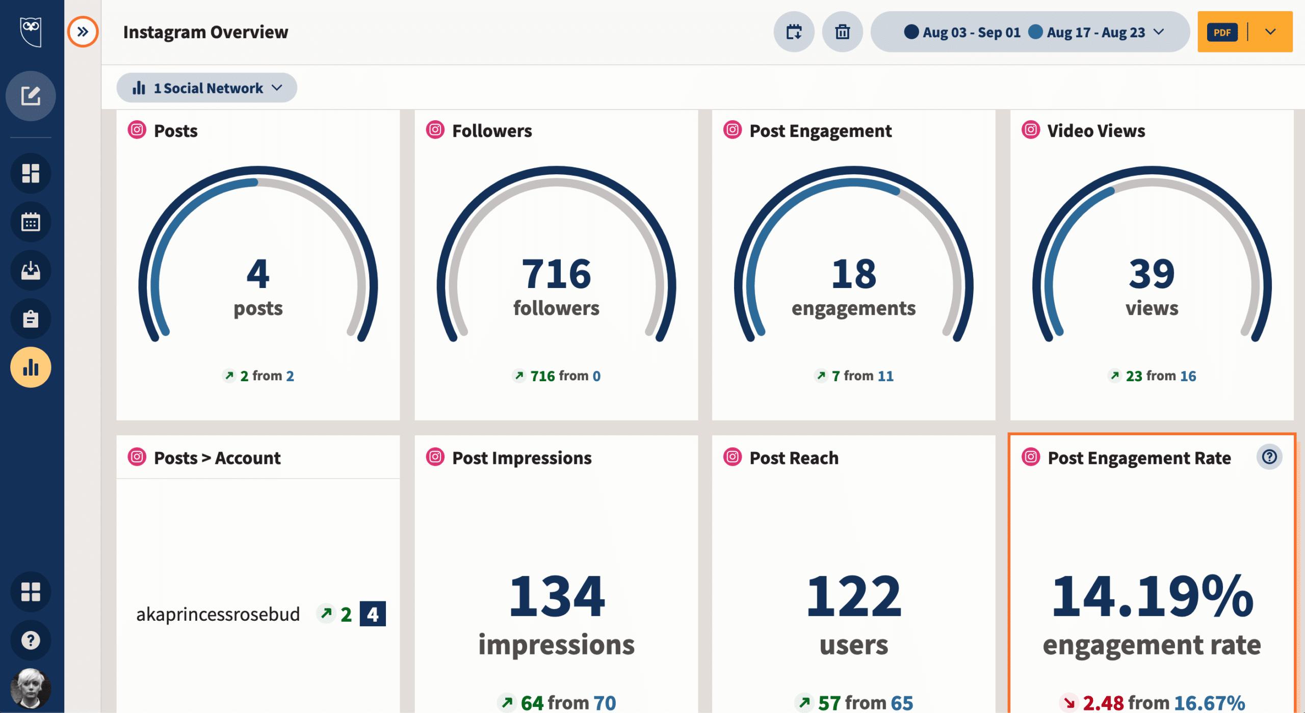 Hootsuite Analytics dashboard