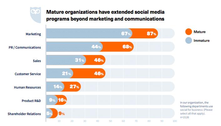 Social extends beyond marketing