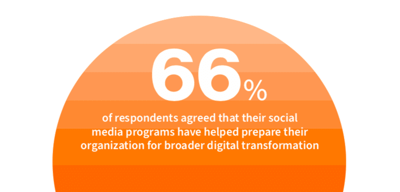 66% percent agree with social transformation
