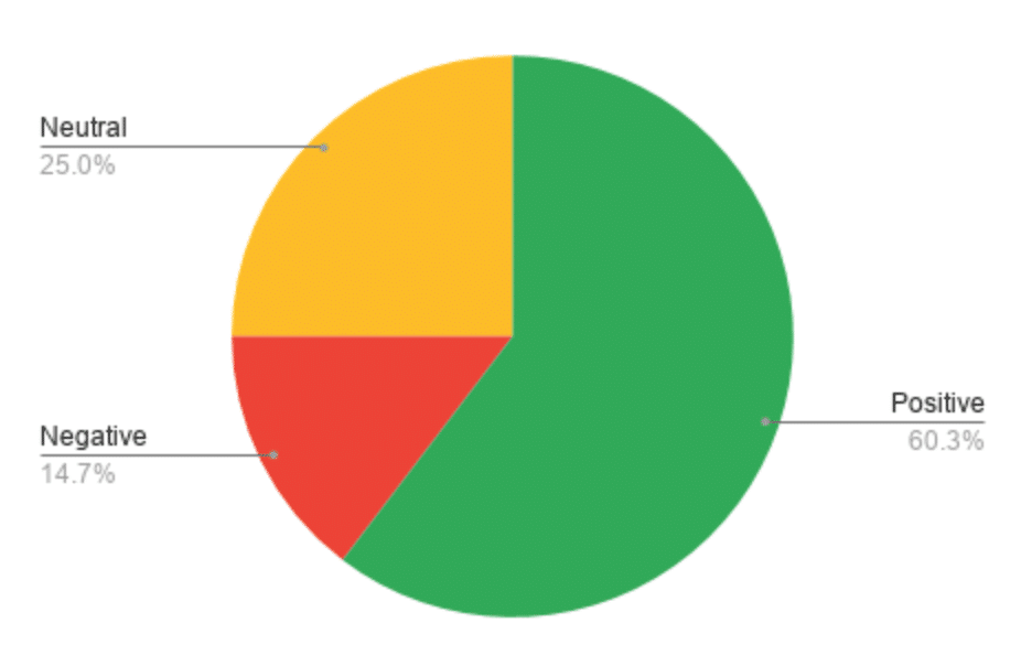Pie chart positive neutral and negative mentions