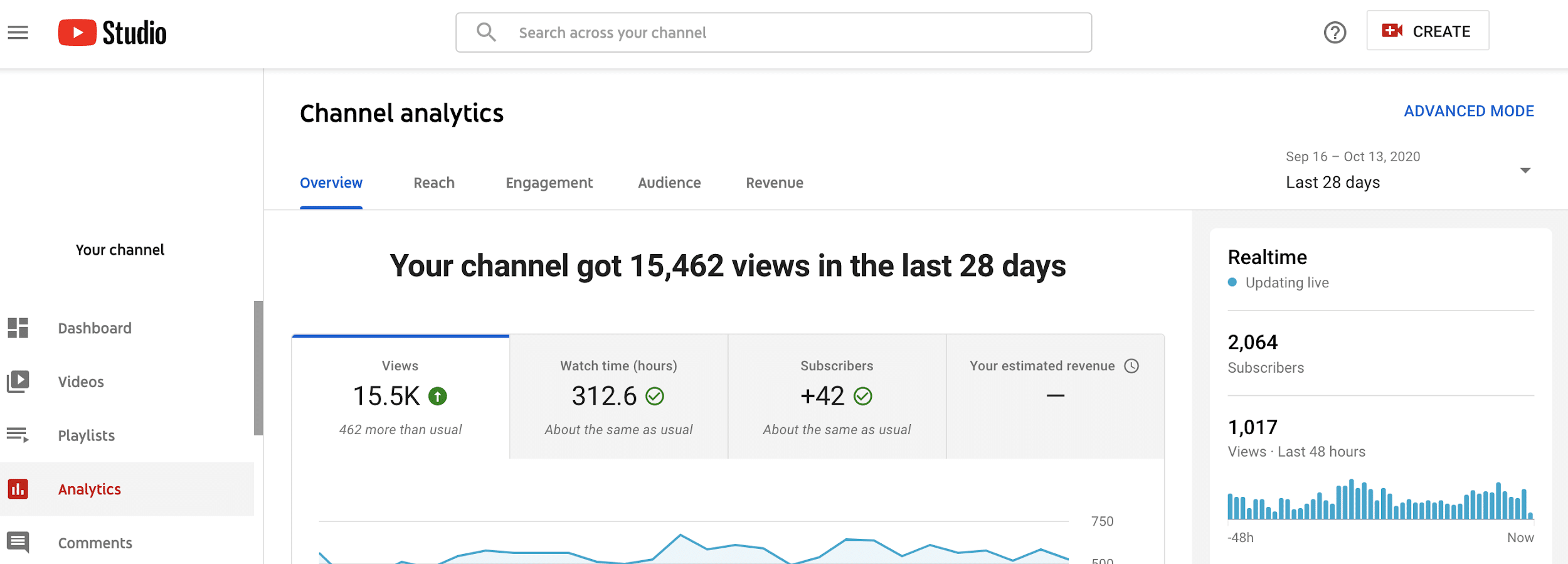 youtube analytics channel overview page
