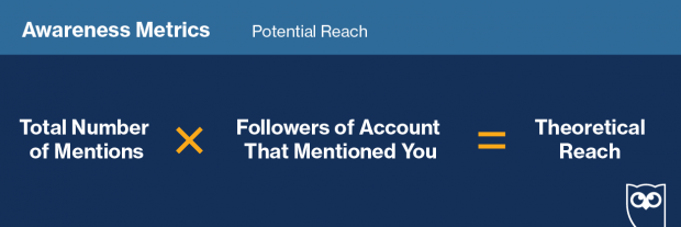 "Graphic showing how to track ""Potential Reach"" on social media"