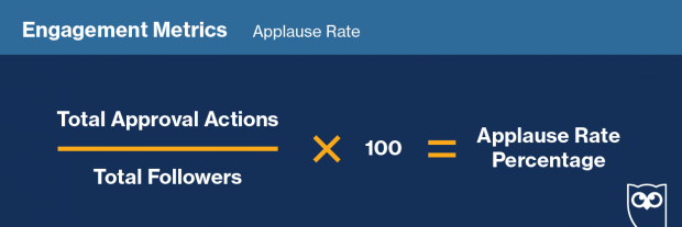 "Graphic showing formula to track ""Applause Rate"" on social media"