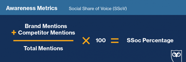 Graphic showing formula for calculating social share of voice