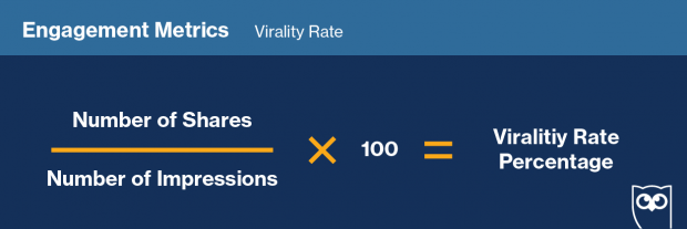 "Formula for measuring ""Virality Rate"" on social media"