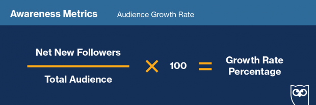 Graphic showing the formula for social media audience growth rate