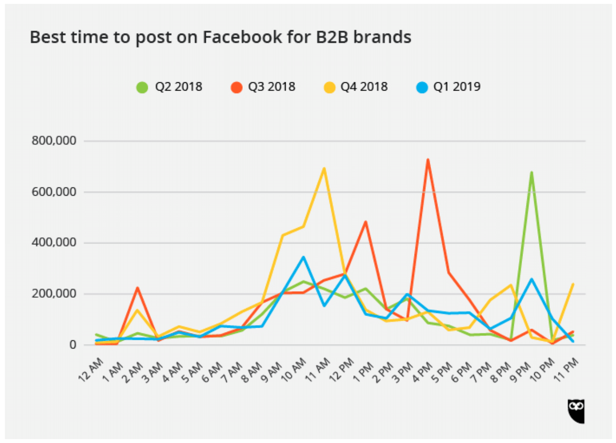 Best time to post on Facebook for B2B brands