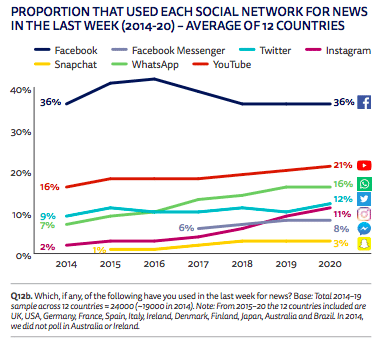 Reuters Digital Report proportion that used social network for news content