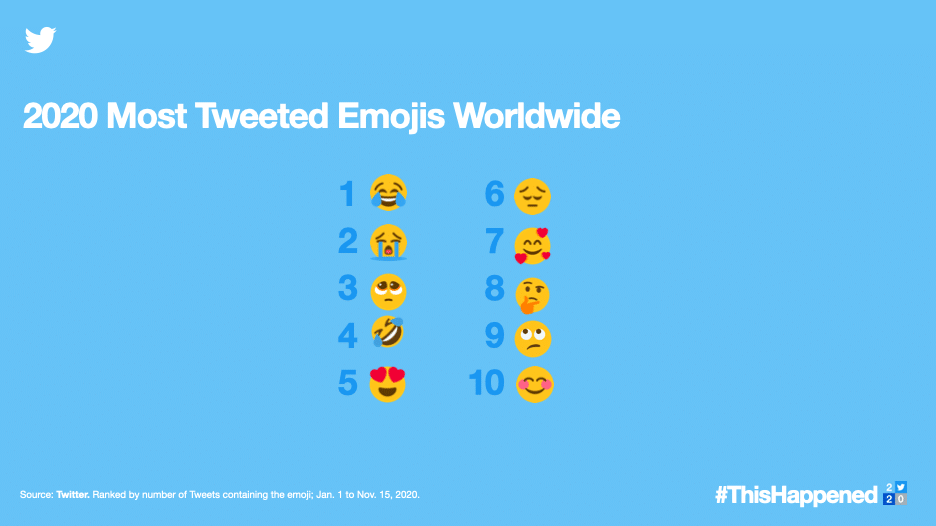 2020 most Tweeted emojis worldwide