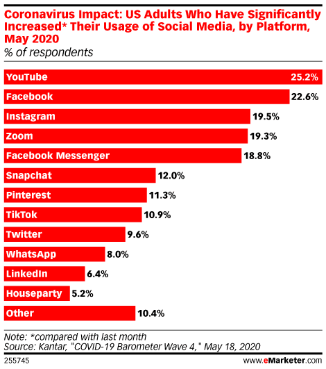 coronavirus impact on social media usage by platform