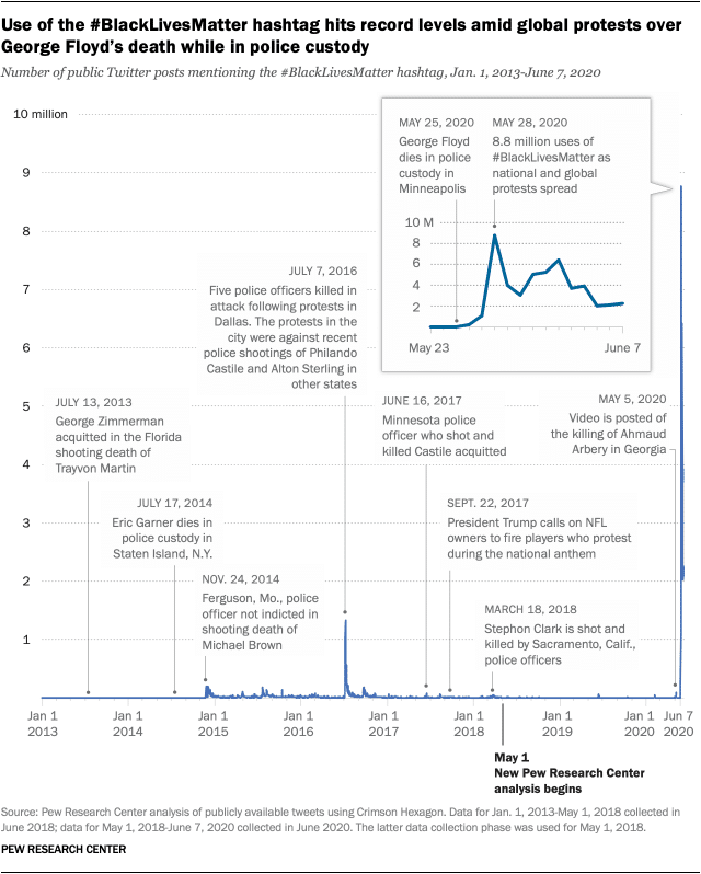 analysis of publicly available #BlackLivesMatter Tweets