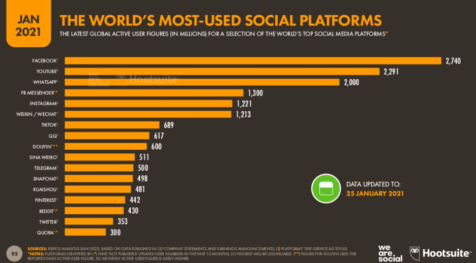 world's most-used social platforms statistics