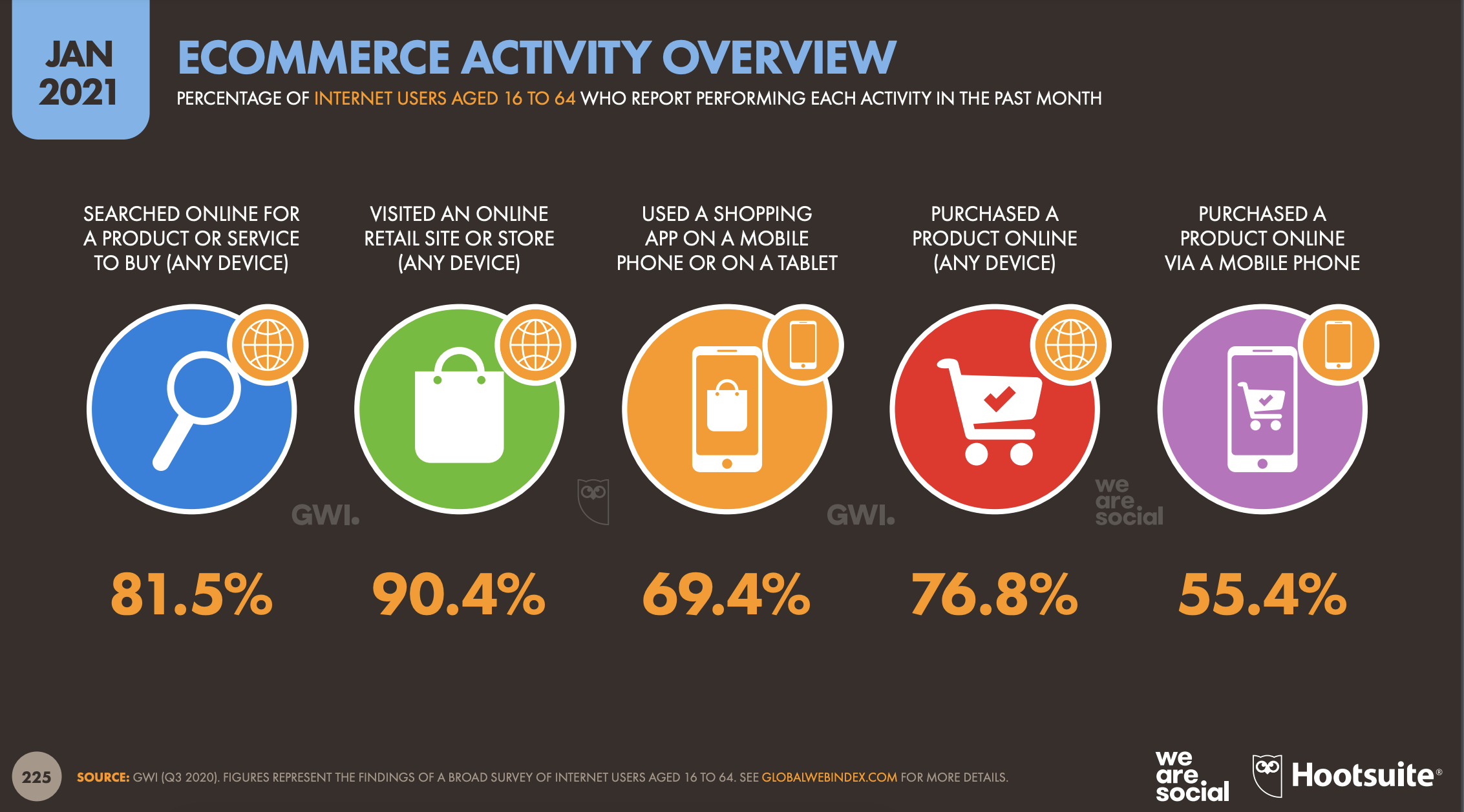 Ecommerce Activity Overview