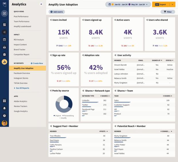 screenshot showing Amplify reporting