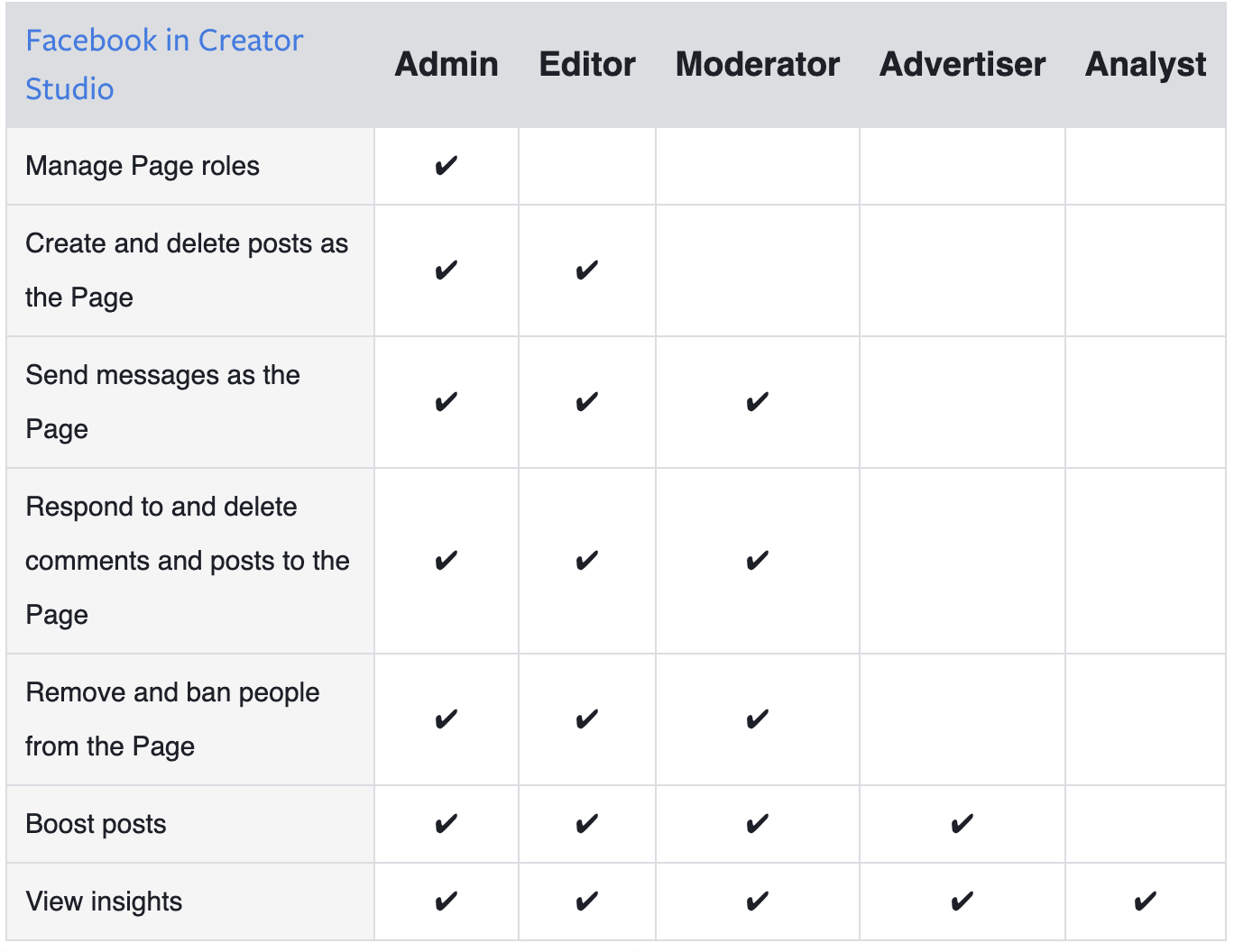 page roles in Facebook Creator Studio