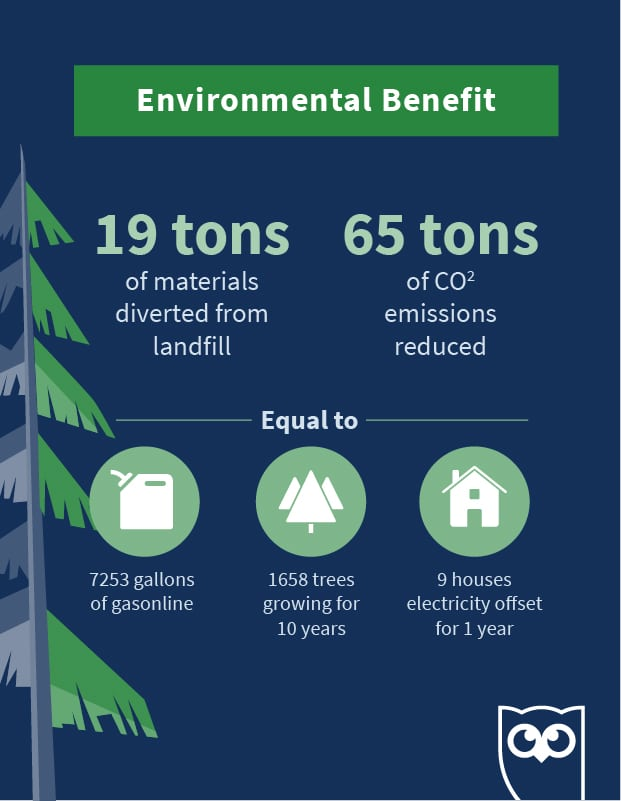 infographic showing the environmental benefits of Hootsuite's office downsizing