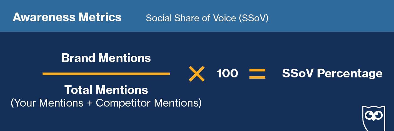 awareness metrics social share of voice (SSoV)