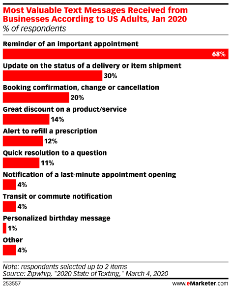 most valuable text messages received from businesses according to US adults