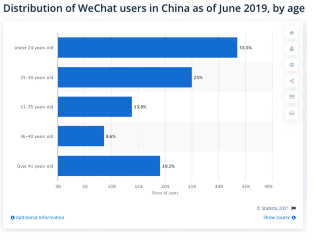 distribution of WeChat users in China as of June 2019, by age