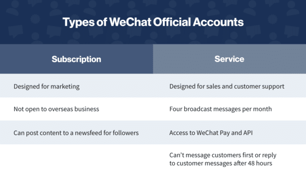 Chart: Types of WeChat Official Accounts for WeChat Marketing